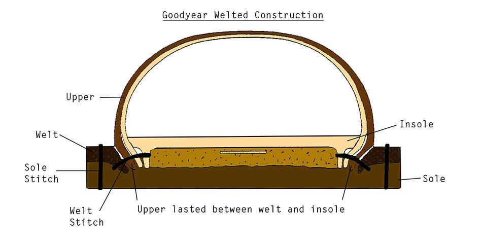 Image Result For Goodyear Welt